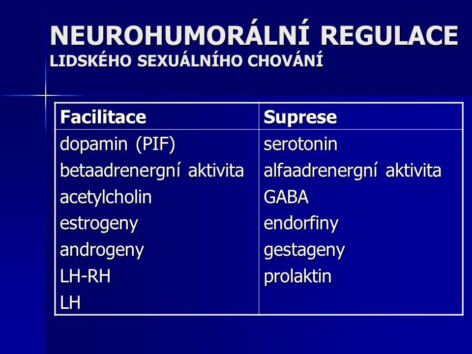 NEUROHUMORÁLNÍ REGULACE LIDSKÉHO SEXUÁLNÍHO CHOVÁNÍ FacilitaceSuprese dopamin (PIF) betaadrenergní aktivita acetylcholinestrogenyandrogenyLH-RHLHserot