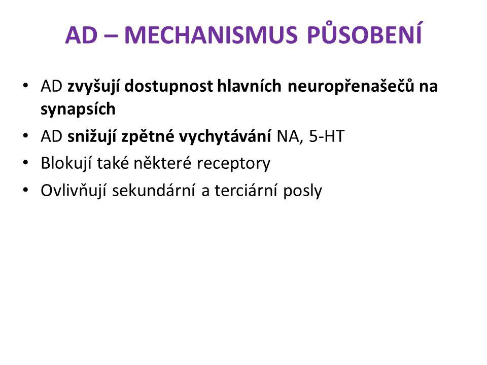 AD – MECHANISMUS PŮSOBENÍ AD zvyšují dostupnost hlavních neuropřenašečů na synapsích AD snižují zpětné vychytávání NA, 5-HT Blokují také některé recep
