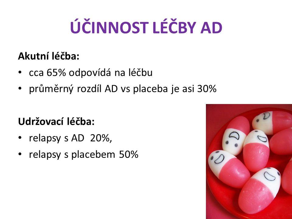 ÚČINNOST LÉČBY AD Akutní léčba: cca 65% odpovídá na léčbu průměrný rozdíl AD vs placeba je asi 30% Udržovací léčba: relapsy s AD 20%, relapsy s placeb