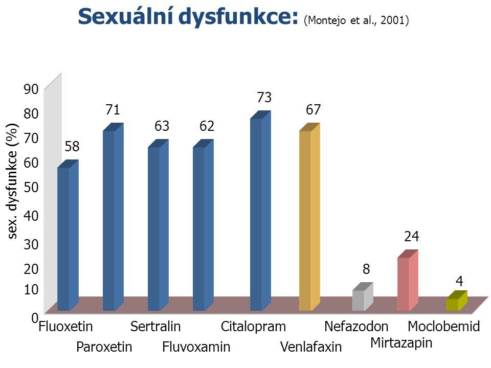 Sexuální dysfunkce: (Montejo et al., 2001) 0 Fluoxetin 10 20 30 40 50 60 70 80 90 sex. dysfunkce (%) Paroxetin Sertralin Fluvoxamin Citalopram 58 71 6