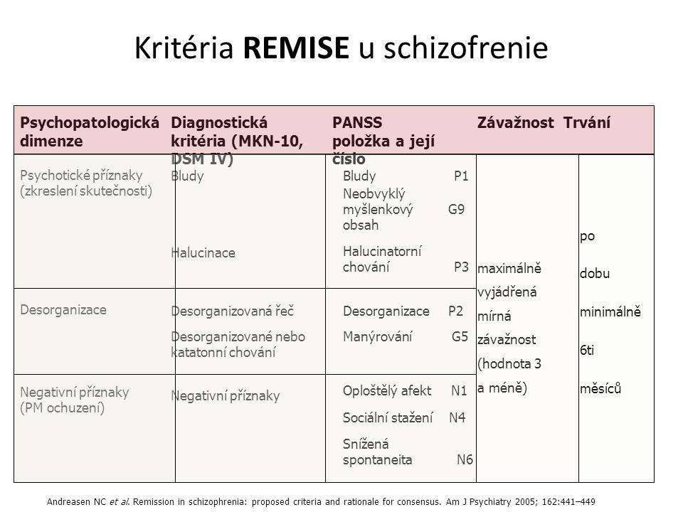 Kritéria REMISE u schizofrenie Psychopatologická dimenze Diagnostická kritéria (MKN-10, DSM IV) PANSS položka a její číslo ZávažnostTrvání Psychotické