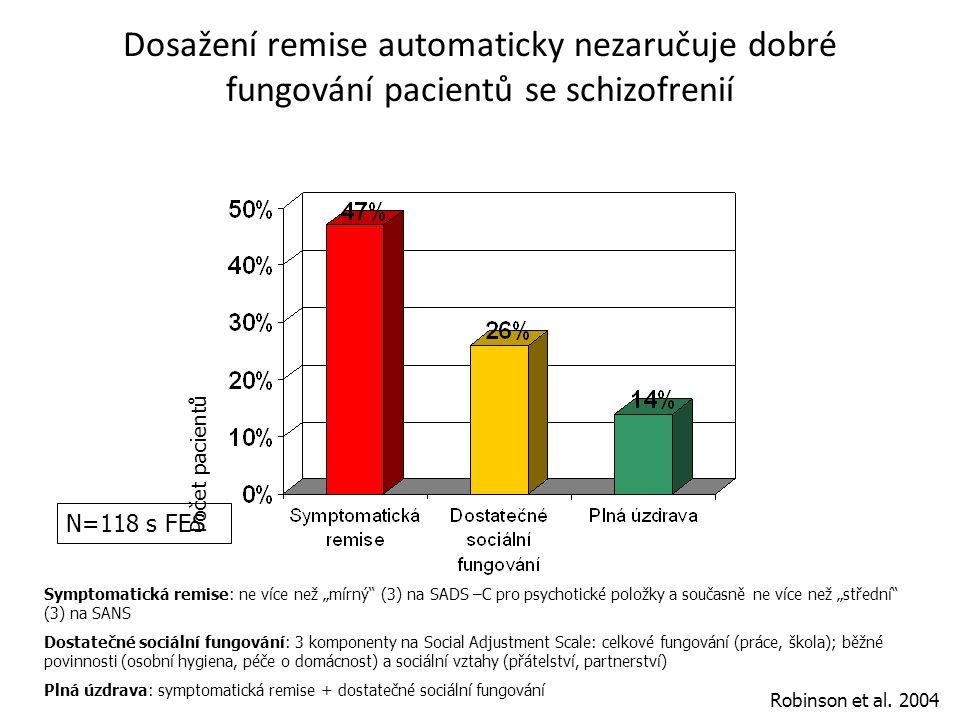 Dosažení remise automaticky nezaručuje dobré fungování pacientů se schizofrenií Robinson et al. 2004 Počet pacientů N=104 N=63 Symptomatická remise: n