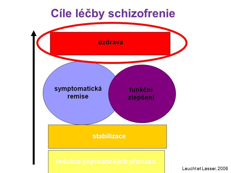 stabilizace úzdrava symptomatická remise funkční zlepšení Cíle léčby schizofrenie Leucht et Lasser, 2006 redukce psychotických příznaků