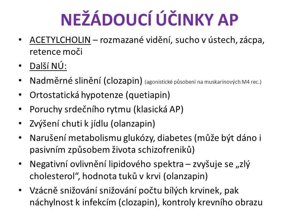 NEŽÁDOUCÍ ÚČINKY AP ACETYLCHOLIN – rozmazané vidění, sucho v ústech, zácpa, retence moči Další NÚ: Nadměrné slinění (clozapin) (agonistické působení n