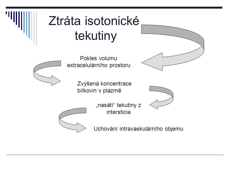 """Pokles volumu extracelulárního prostoru """"nasátí tekutiny z intersticia Uchování intravaskulárního objemu Zvýšená koncentrace bílkovin v plazmě Ztráta isotonické tekutiny"""