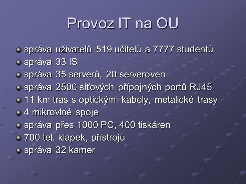Provoz IT na OU správa uživatelů 519 učitelů a 7777 studentů správa 33 IS správa 35 serverů, 20 serveroven správa 2500 síťových přípojných portů RJ45 11 km tras s optickými kabely, metalické trasy 4 mikrovlné spoje správa přes 1000 PC, 400 tiskáren 700 tel.