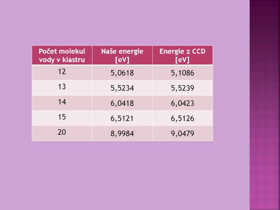 Počet molekul vody v klastru Naše energie [eV] Energie z CCD [eV] 12 5,06185,1086 13 5,52345,5239 14 6,04186,0423 15 6,51216,5126 20 8,99849,0479