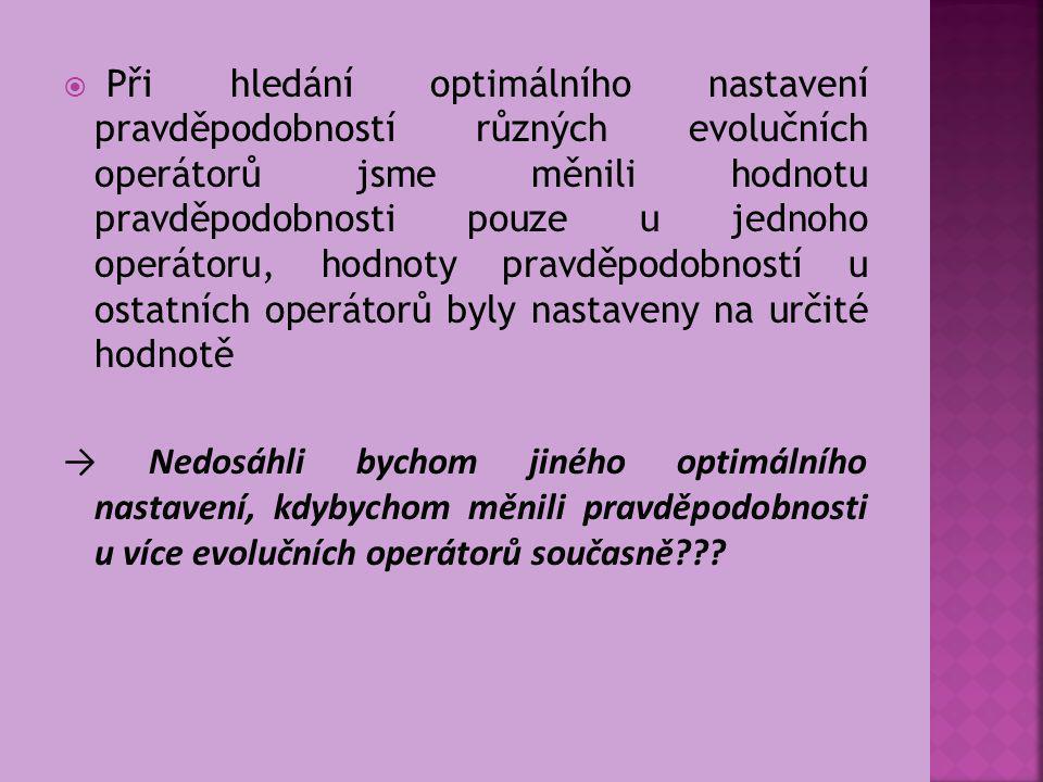 TEST INTERAKCE EVOLUČNÍCH OPERÁTORŮ  Hledali jsme, zda se nastavení evolučních operátorů mezi sebou neovlivňuje  Provedli jsme 3 skupiny testů: Hodnoty pravděpodobností 3 evolučních operátorů byly nastaveny optimálně, nastavení pravděpodobnosti u zbylého evolučního operátoru jsme měnili Pravděpodobnosti u dvou evolučních operátorů byly nastaveny optimálně a nastavení pravděpodobností u zbylých dvou operátorů jsme měnili