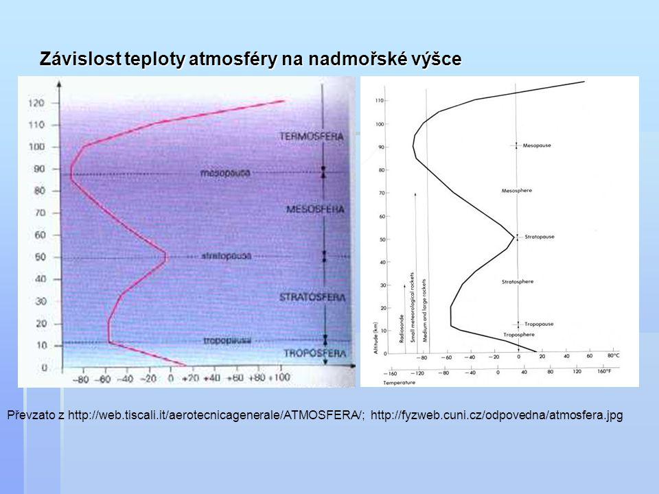 Závislost teploty atmosféry na nadmořské výšce Převzato z http://web.tiscali.it/aerotecnicagenerale/ATMOSFERA/; http://fyzweb.cuni.cz/odpovedna/atmosf