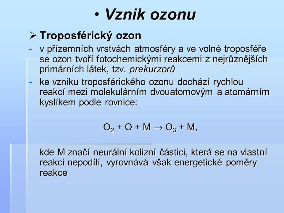 Vznik ozonu Vznik ozonu  Troposférický ozon -v přízemních vrstvách atmosféry a ve volné troposféře se ozon tvoří fotochemickými reakcemi z nejrůznějš