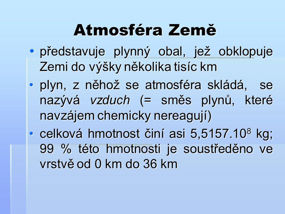 Atmosféra Země  představuje plynný obal, jež obklopuje Zemi do výšky několika tisíc km plyn, z něhož se atmosféra skládá, se nazývá vzduch (= směs pl