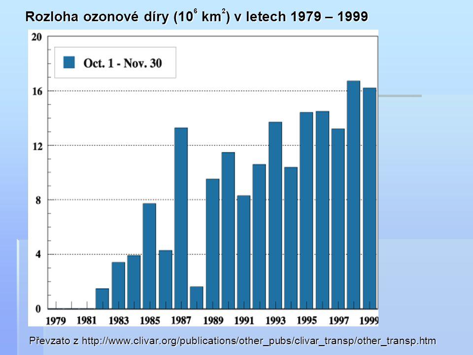 Převzato z http://www.clivar.org/publications/other_pubs/clivar_transp/other_transp.htm Rozloha ozonové díry (10 6 km 2 ) v letech 1979 – 1999