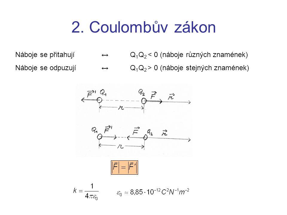 Náboje se přitahují↔Q 1 Q 2 < 0 (náboje různých znamének) Náboje se odpuzují↔Q 1 Q 2 > 0 (náboje stejných znamének)