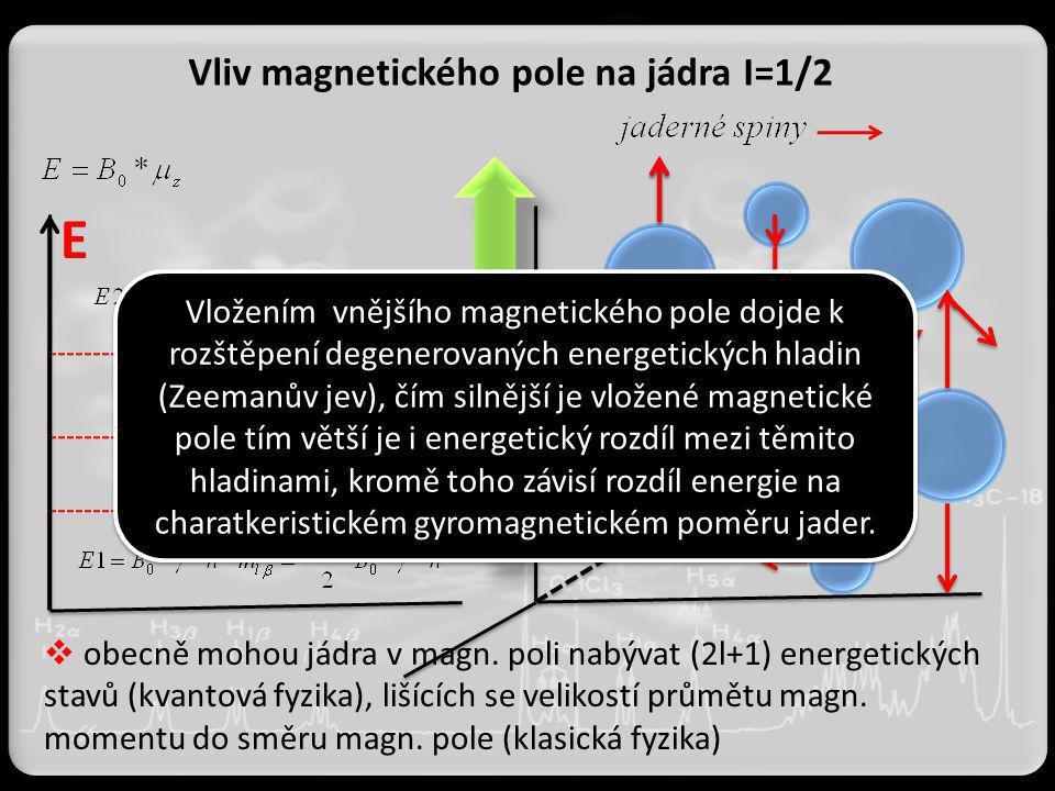 E Vliv magnetického pole na jádra I=1/2  obecně mohou jádra v magn. poli nabývat (2l+1) energetických stavů (kvantová fyzika), lišících se velikostí