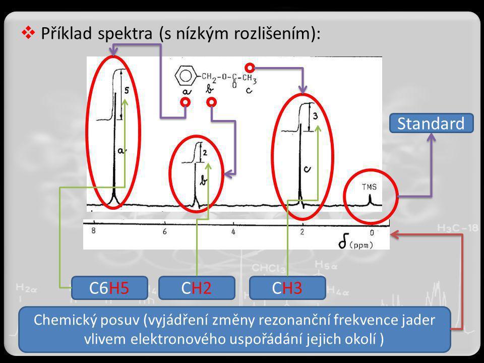  Příklad spektra (s nízkým rozlišením): Standard C6H5CH2CH3 Chemický posuv (vyjádření změny rezonanční frekvence jader vlivem elektronového uspořádán