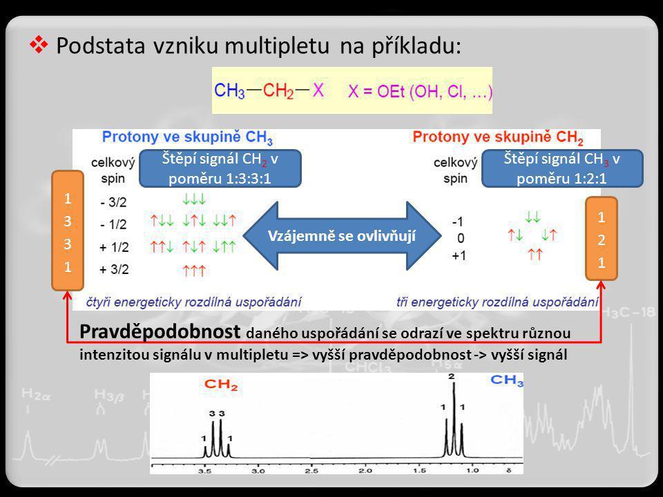  Podstata vzniku multipletu na příkladu: Vzájemně se ovlivňují Štěpí signál CH 2 v poměru 1:3:3:1 Štěpí signál CH 3 v poměru 1:2:1 Pravděpodobnost da