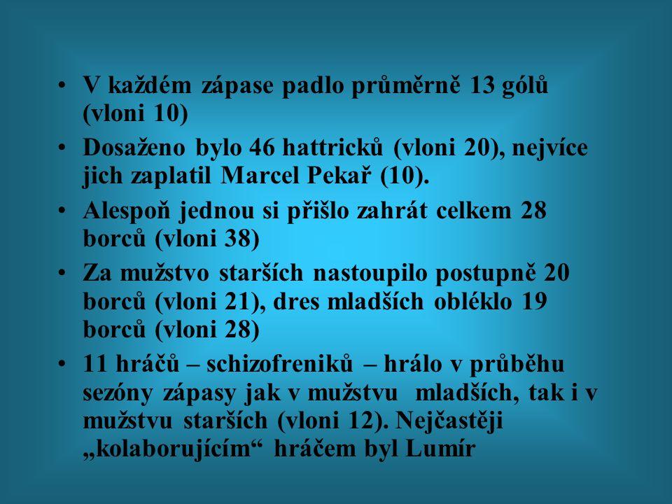 Trocha statistiky Celkem bylo odehráno 28 zápasů (vloni 27) Mezi 23.4.