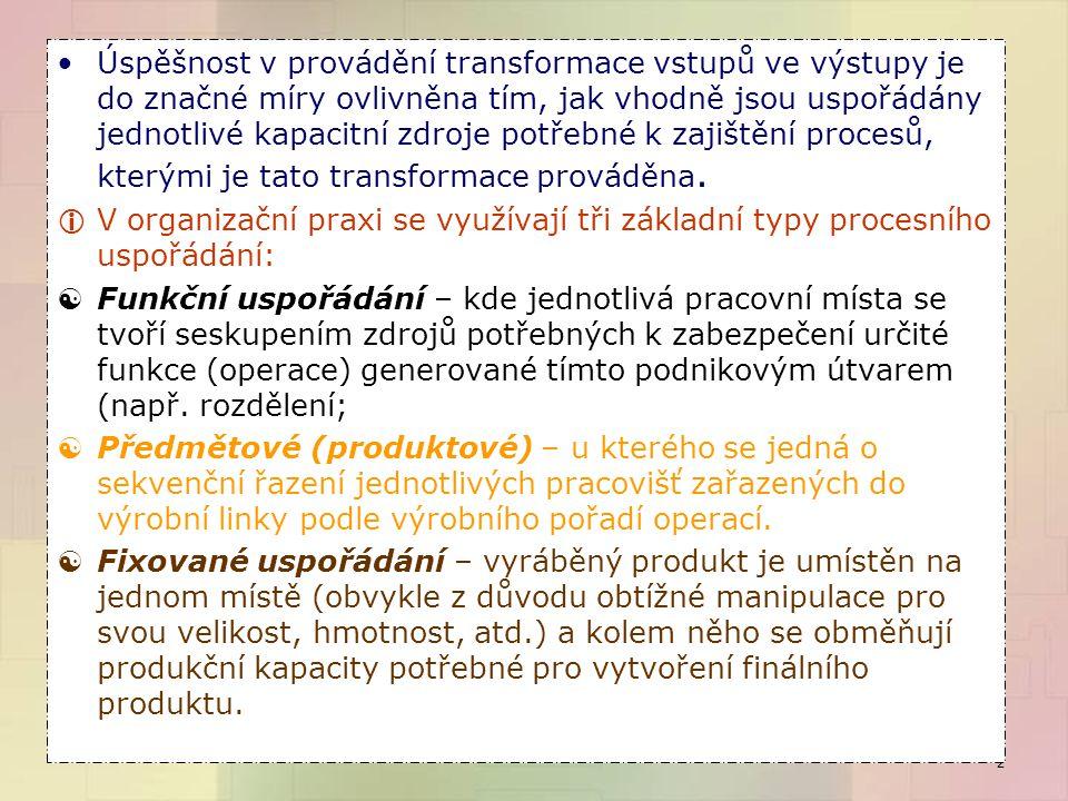 Sériové uspořádání kapacit Funkční uspořádání Předmětové (produktové) uspořádání Fixované uspořádání