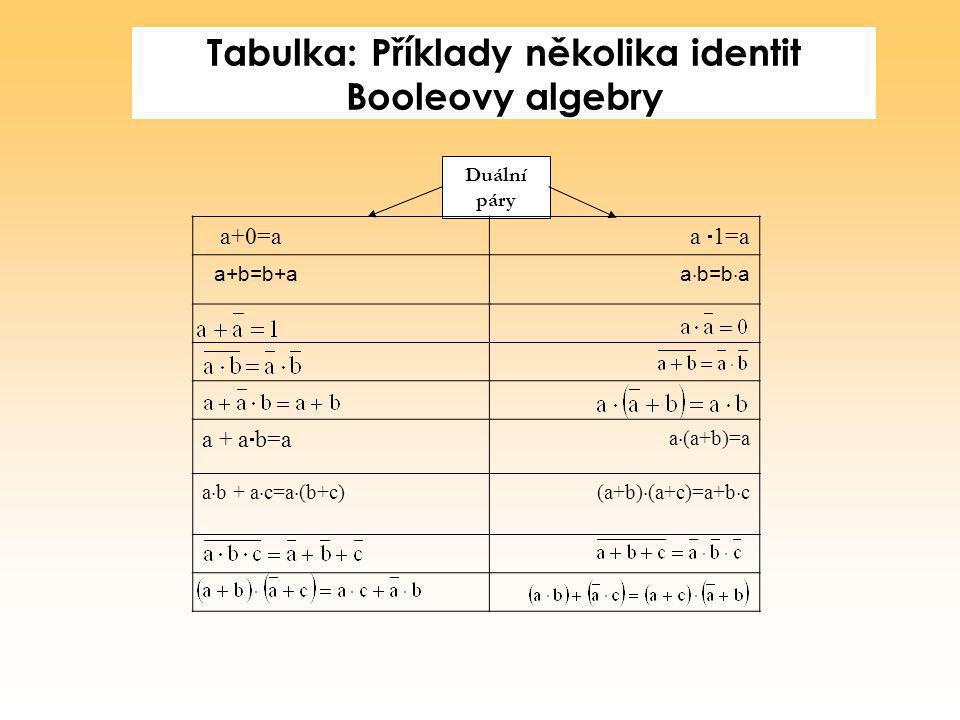 Tabulka: Příklady několika identit Booleovy algebry Duální páry a+0=a a  1=a a+b=b+a a  b=b  a a + a  b=a a  (a+b)=a a  b + a  c=a  (b+c)(a+b)