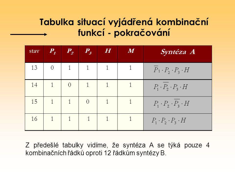 Tabulka situací vyjádřená kombinační funkcí - pokračování stavP1P1 P2P2 P3P3 HM Syntéza A 1301111 1410111 1511011 1611 111 Z předešlé tabulky vidíme,