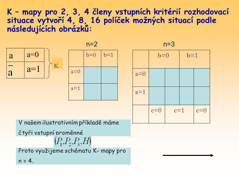 K – mapy pro 2, 3, 4 členy vstupních kritérií rozhodovací situace vytvoří 4, 8, 16 políček možných situací podle následujících obrázků: K a a=0 a=1 b=