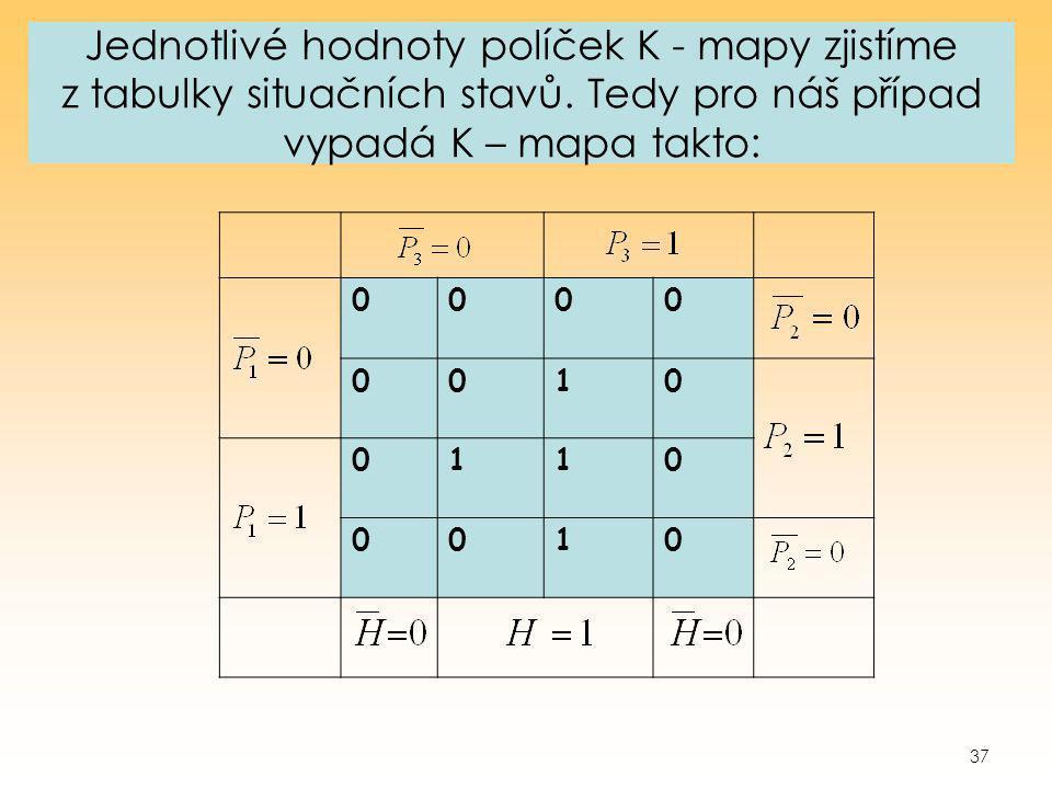 37 Jednotlivé hodnoty políček K - mapy zjistíme z tabulky situačních stavů. Tedy pro náš případ vypadá K – mapa takto: 0000 0010 0110 0010