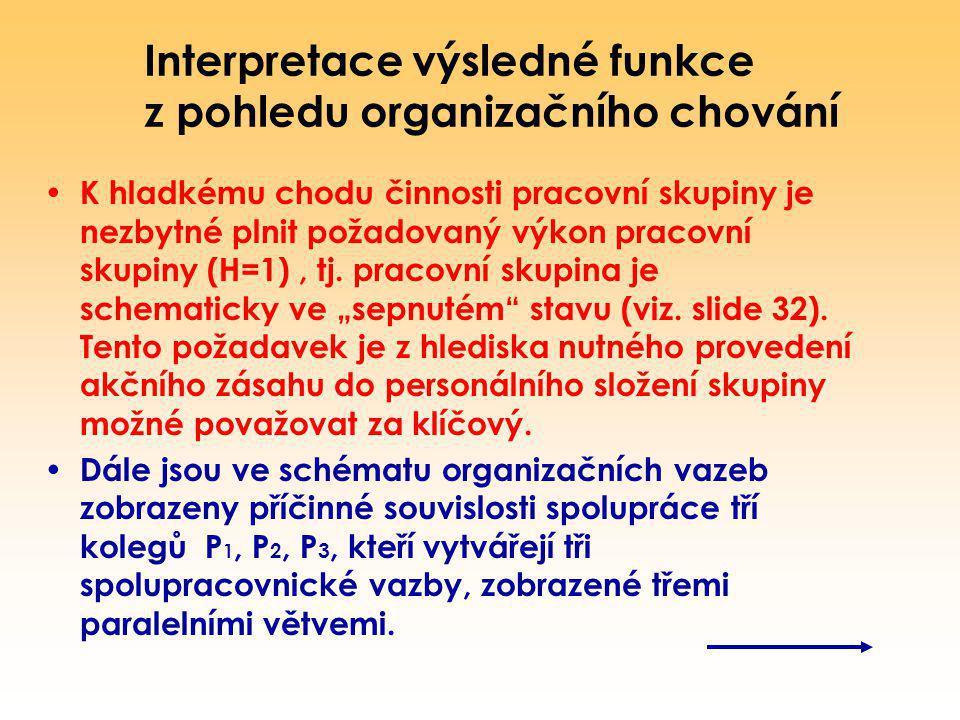 Interpretace výsledné funkce z pohledu organizačního chování K hladkému chodu činnosti pracovní skupiny je nezbytné plnit požadovaný výkon pracovní sk