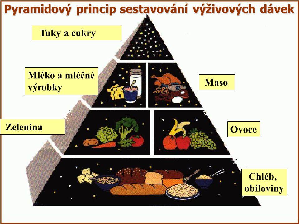 Chléb, obiloviny Ovoce Zelenina Maso Mléko a mléčné výrobky Tuky a cukry Pyramidový princip sestavování výživových dávek