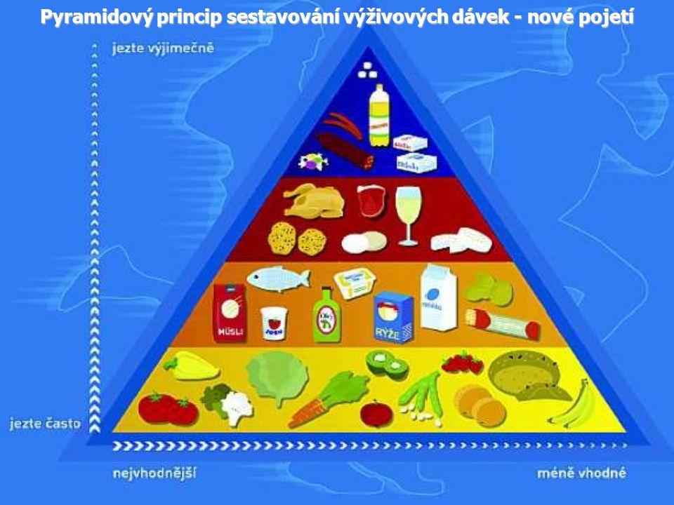 Pyramidový princip sestavování výživových dávek - nové pojetí
