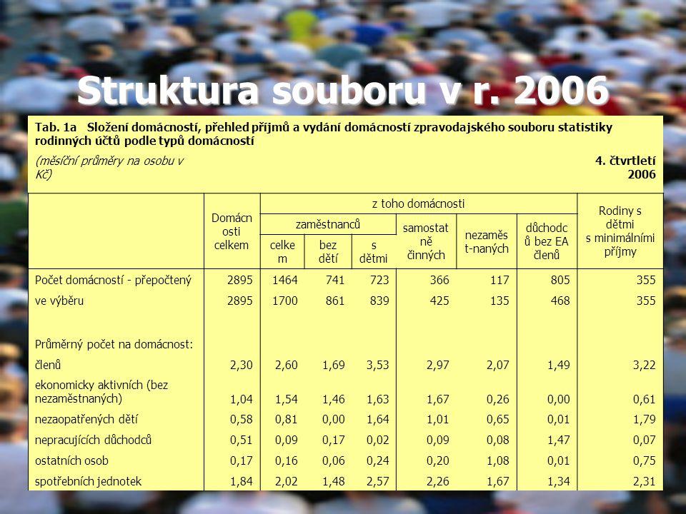 Struktura souboru v r.2006 Tab.
