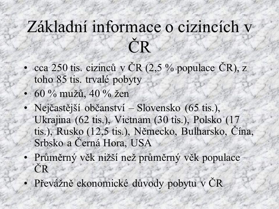 Základní informace o cizincích v ČR cca 250 tis. cizinců v ČR (2,5 % populace ČR), z toho 85 tis. trvalé pobyty 60 % mužů, 40 % žen Nejčastější občans