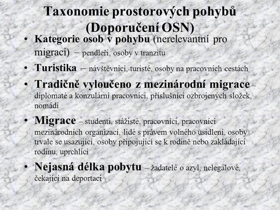 Taxonomie prostorových pohybů (Doporučení OSN) Kategorie osob v pohybu (nerelevantní pro migraci) – pendleři, osoby v tranzitu Turistika – návštěvníci