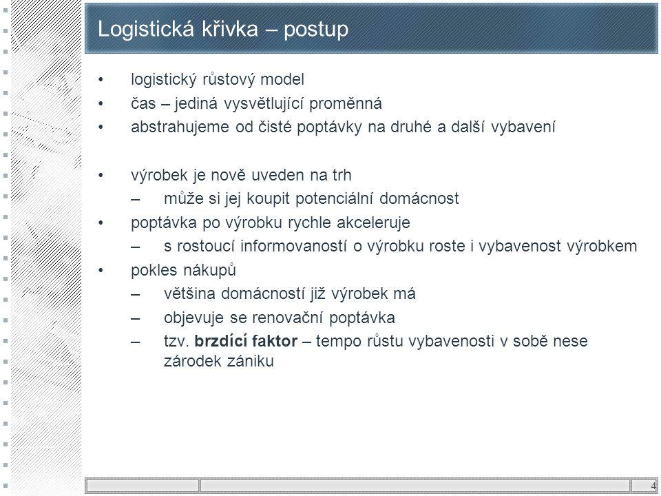 4 Logistická křivka – postup logistický růstový model čas – jediná vysvětlující proměnná abstrahujeme od čisté poptávky na druhé a další vybavení výro
