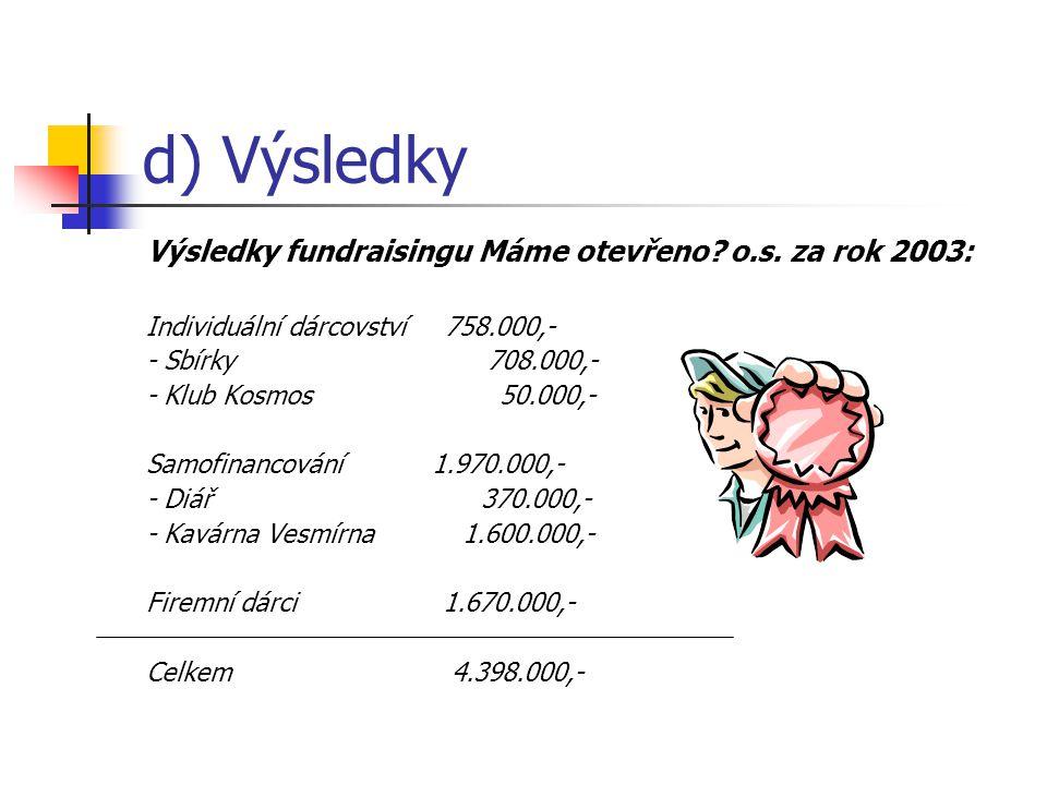 d) Výsledky Výsledky fundraisingu Máme otevřeno? o.s. za rok 2003: Individuální dárcovství 758.000,- - Sbírky 708.000,- - Klub Kosmos 50.000,- Samofin