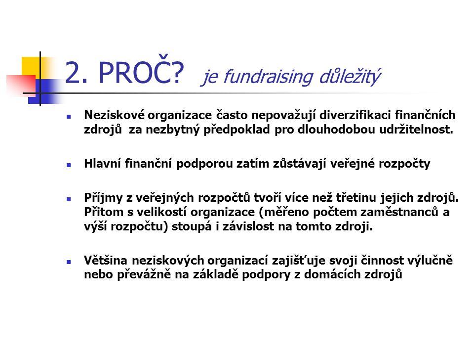 2. PROČ? je fundraising důležitý Neziskové organizace často nepovažují diverzifikaci finančních zdrojů za nezbytný předpoklad pro dlouhodobou udržitel