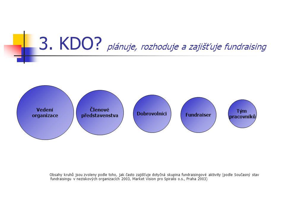 3. KDO? plánuje, rozhoduje a zajišťuje fundraising Obsahy kruhů jsou zvoleny podle toho, jak často zajišťuje dotyčná skupina fundraisingové aktivity (