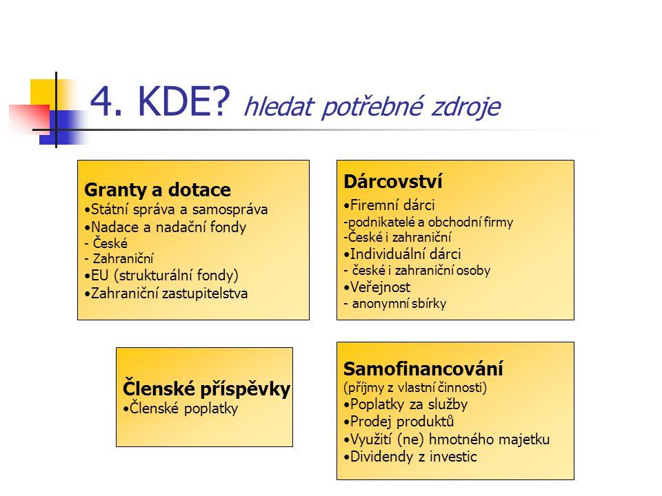 4. KDE? hledat potřebné zdroje Granty a dotace Státní správa a samospráva Nadace a nadační fondy - České - Zahraniční EU (strukturální fondy) Zahranič