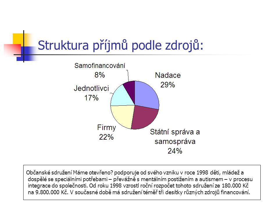 Struktura příjmů podle zdrojů: Občanské sdružení Máme otevřeno? podporuje od svého vzniku v roce 1998 děti, mládež a dospělé se speciálními potřebami