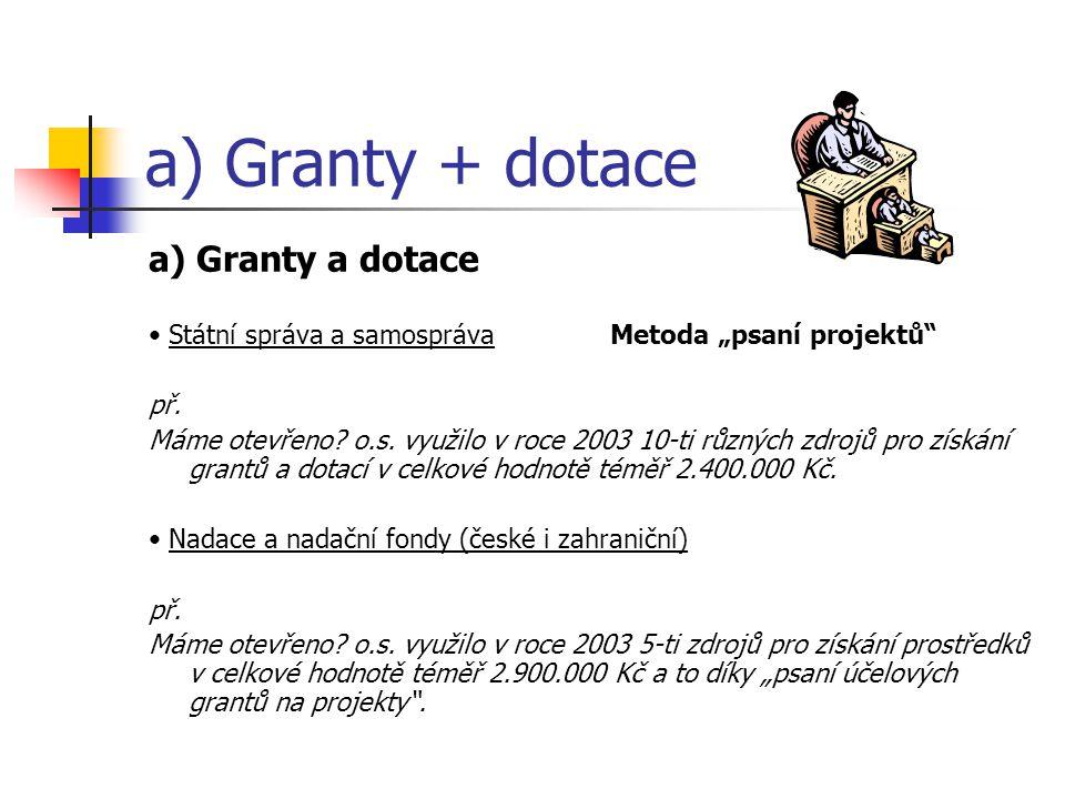 """a) Granty + dotace a) Granty a dotace Státní správa a samospráva Metoda """"psaní projektů"""" př. Máme otevřeno? o.s. využilo v roce 2003 10-ti různých zdr"""