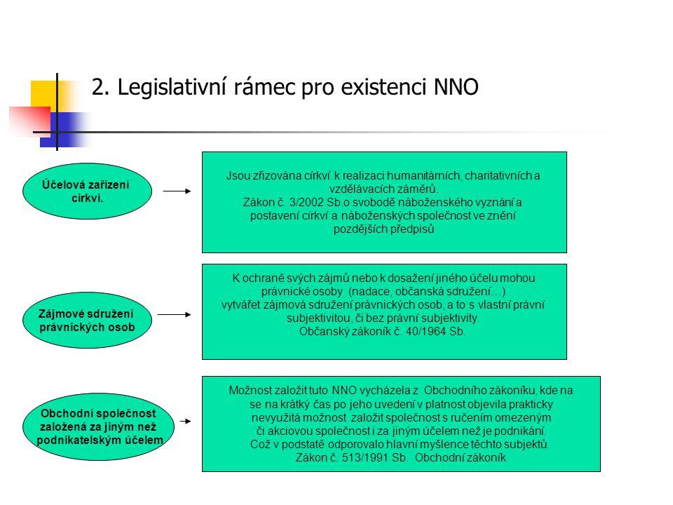 2. Legislativní rámec pro existenci NNO Účelová zařízení církví. Zájmové sdružení právnických osob Obchodní společnost založená za jiným než podnikate