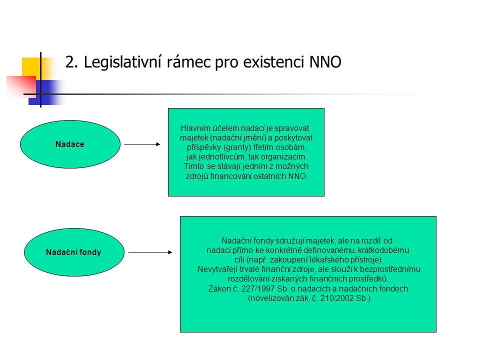 2. Legislativní rámec pro existenci NNO Nadace Nadační fondy Hlavním účelem nadací je spravovat majetek (nadační jmění) a poskytovat příspěvky (granty