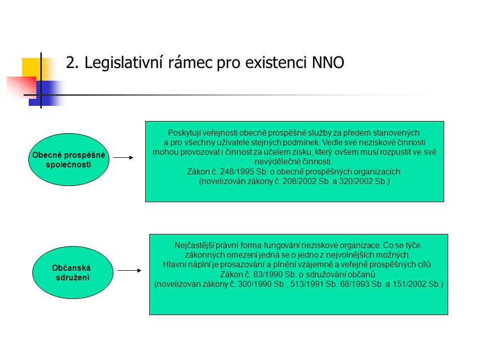 2. Legislativní rámec pro existenci NNO Obecně prospěšné společnosti Občanská sdružení Poskytují veřejnosti obecně prospěšné služby za předem stanoven