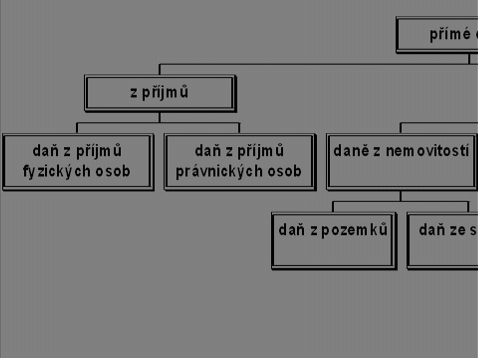 MAJETKOVÉ DANĚ – pouze asi 1% celkového daňového příjmu Všeobecné – nepoužívají se Výběrové – všechny české majetkové daně