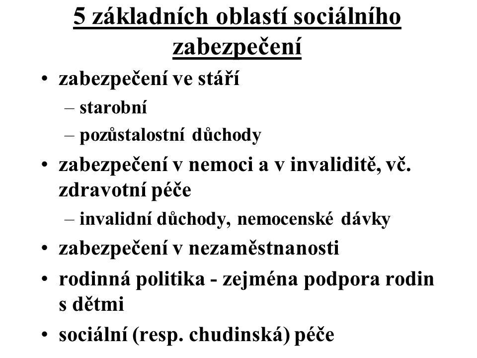 Nástroje sociálního zabezpečení sociální pojištění - hrazeno z pojistného státní sociální podpora - hrazena z daní sociální pomoc - vztahuje se na případy chudoby sociální služby - věcné