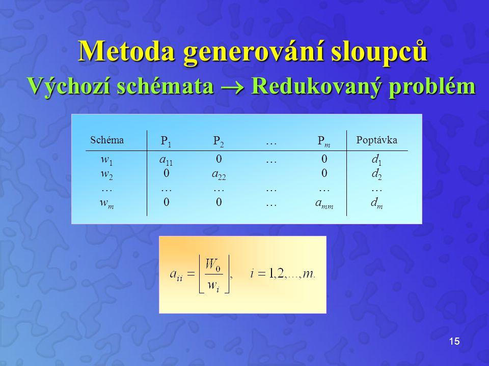 15 Schéma P1P1 P2P2 …PmPm Poptávka w1w1 a 11 0…0d1d1 w2w2 0a 22 0d2d2 ……………… wmwm 00…a mm dmdm Výchozí schémata  Redukovaný problém Metoda generování sloupců