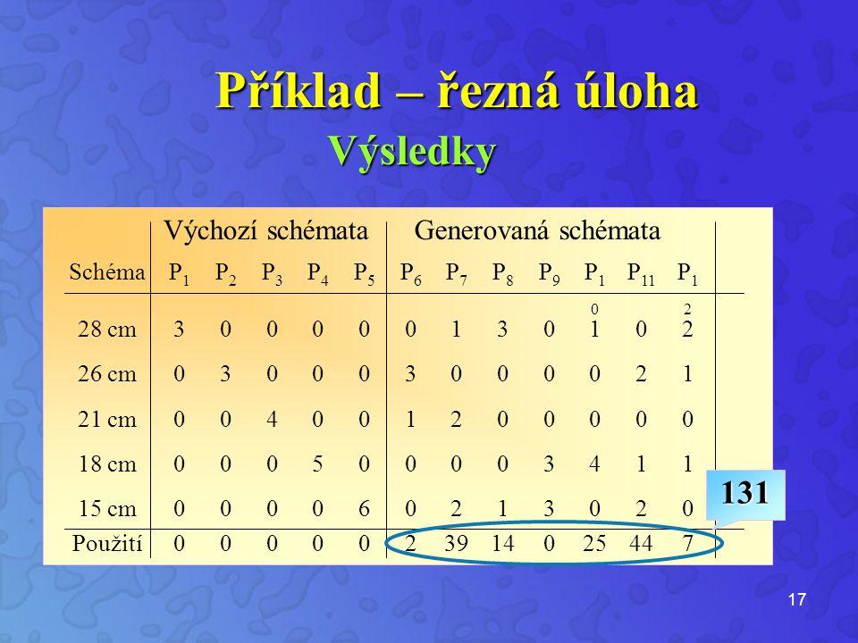 17 Výsledky SchémaP1P1 P2P2 P3P3 P4P4 P5P5 P6P6 P7P7 P8P8 P9P9 P10P10 P 11 P12P12 28 cm300000130102 26 cm030003000021 21 cm004001200000 18 cm000500003411 15 cm000060213020 Použití0000023914025447 Výchozí schémataGenerovaná schémata 131 Příklad – řezná úloha