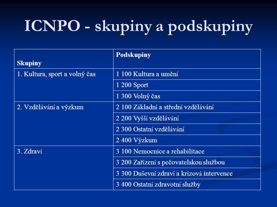 ICNPO - skupiny a podskupiny Skupiny Podskupiny 1.