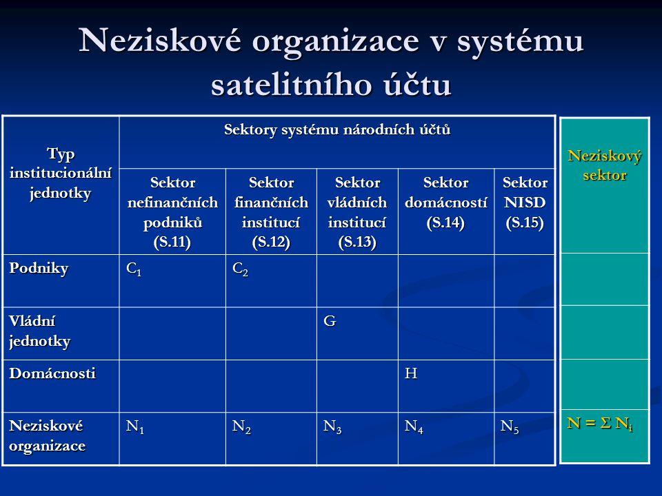 Neziskové organizace v systému satelitního účtu Typ institucionální jednotky Sektory systému národních účtů Sektor nefinančních podniků (S.11) Sektor finančních institucí (S.12) Sektor vládních institucí (S.13) Sektor domácností (S.14) Sektor NISD (S.15) Podniky C1C1C1C1 C2C2C2C2 Vládní jednotky G DomácnostiH Neziskové organizace N1N1N1N1 N2N2N2N2 N3N3N3N3 N4N4N4N4 N5N5N5N5 Neziskový sektor N = Σ N i