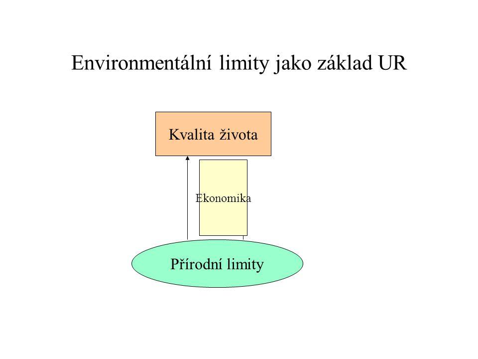 Environmentální limity jako základ UR Přírodní limity Kvalita života Ekonomika