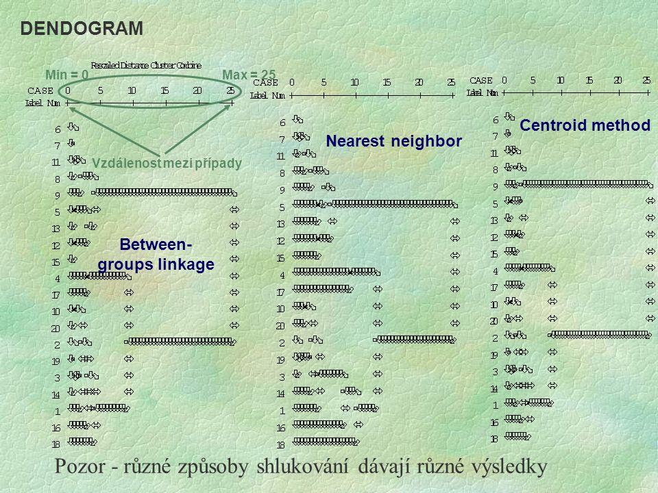 Between- groups linkage DENDOGRAM Vzdálenost mezi případy Min = 0Max = 25 Centroid method Nearest neighbor Pozor - různé způsoby shlukování dávají růz